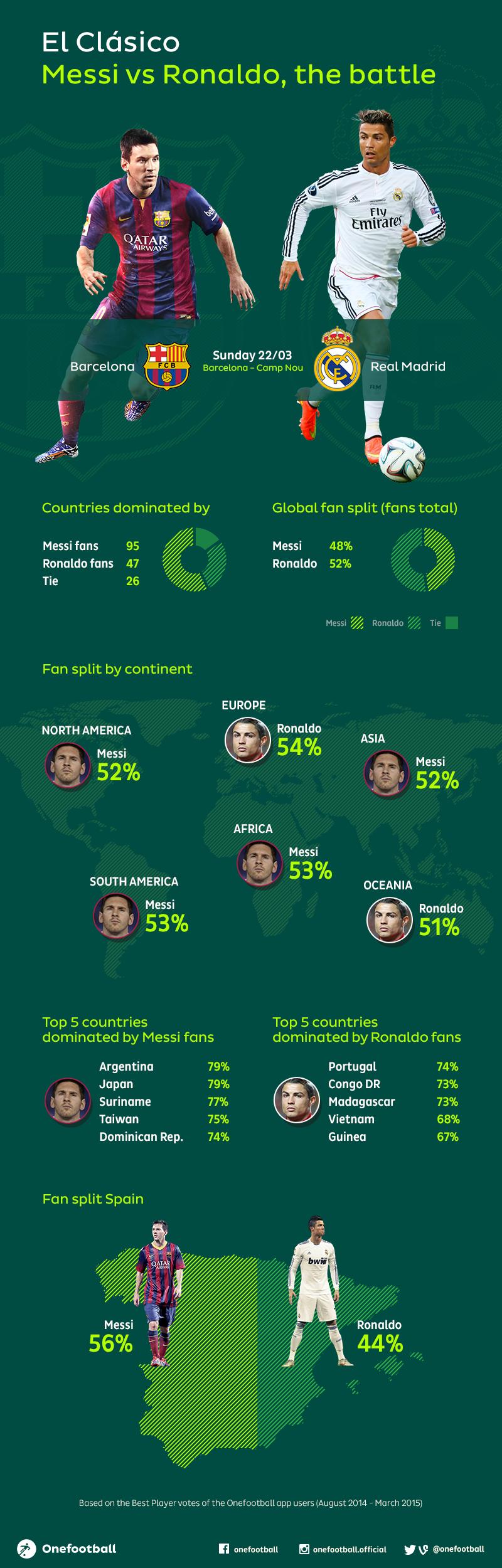 El Clasico Infographic: Lionel Messi vs Cristiano Ronaldo