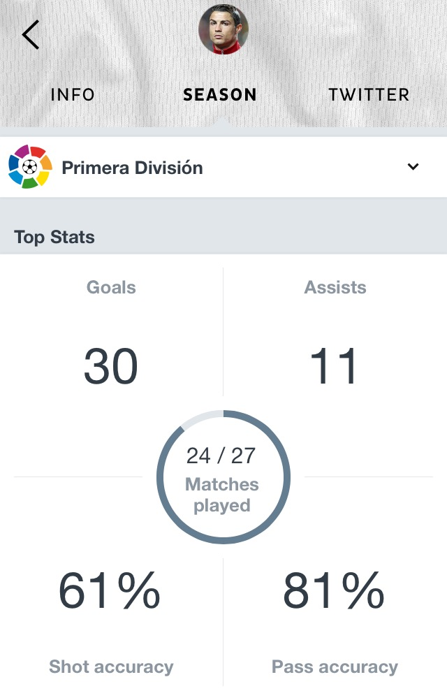 Cristiano Ronaldo stats Onefootball