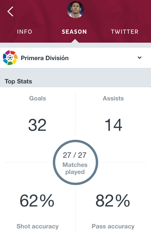 Lionel Messi stats Onefootball