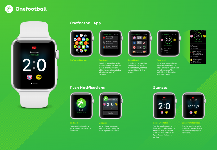 Onefootball Apple Watch App