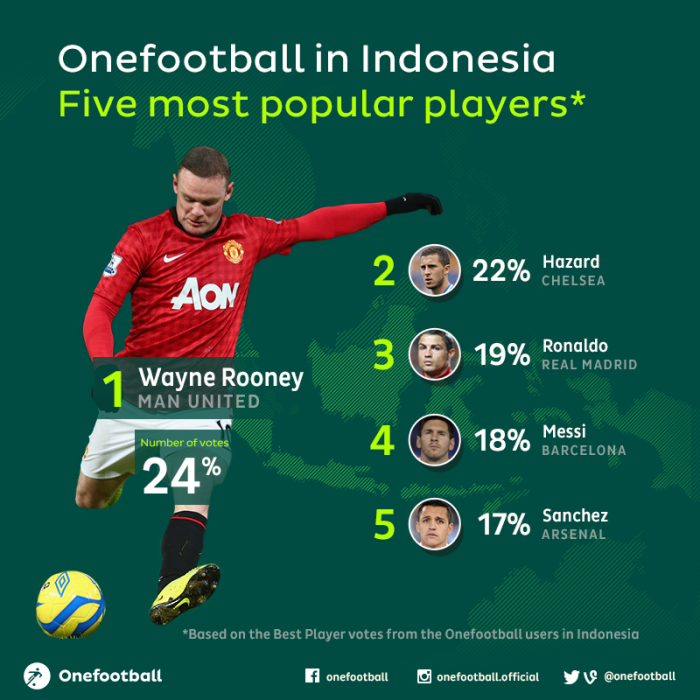 Top 5 Players in Indonesia Onefootball users