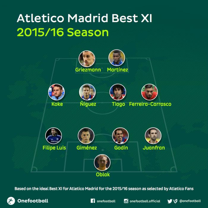 Atletico Madrid 2015/16 best xi