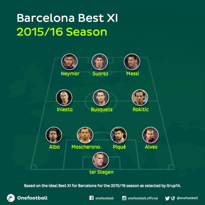 Barcelona best xi 2015/16 season