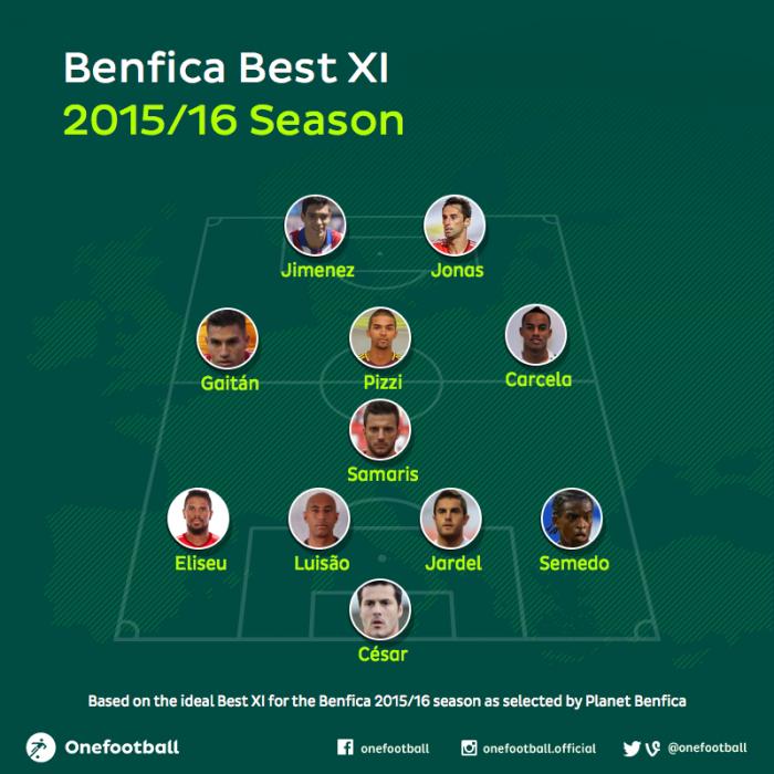 Benfica best xi