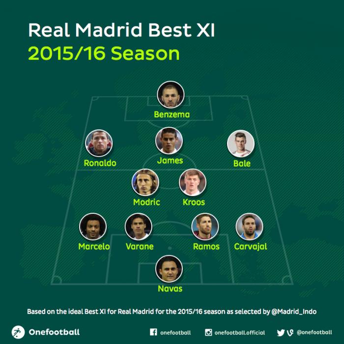 Real Madrid 2015/16 best xi Madrid Indo