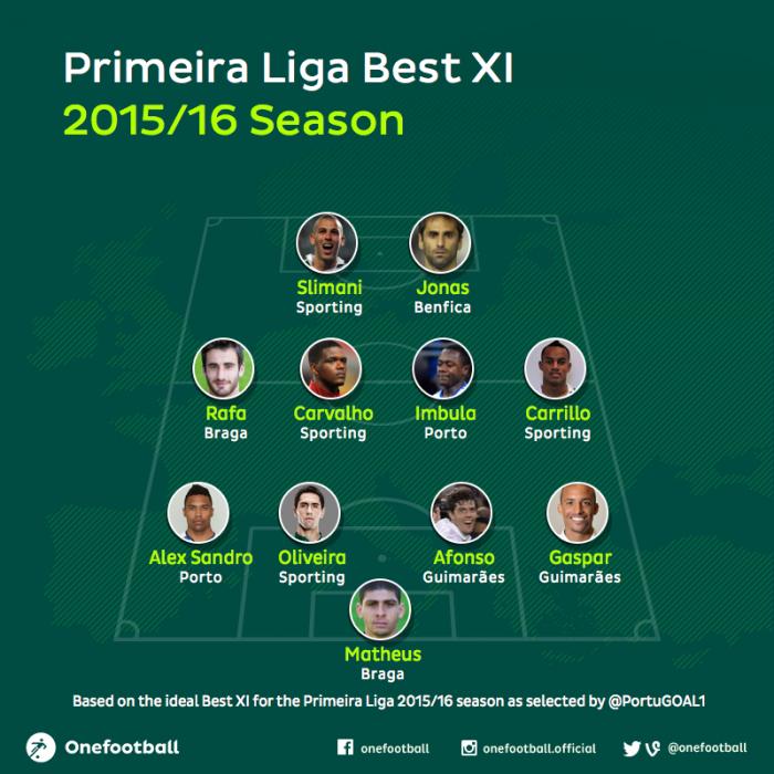 Primeira Liga Best XI