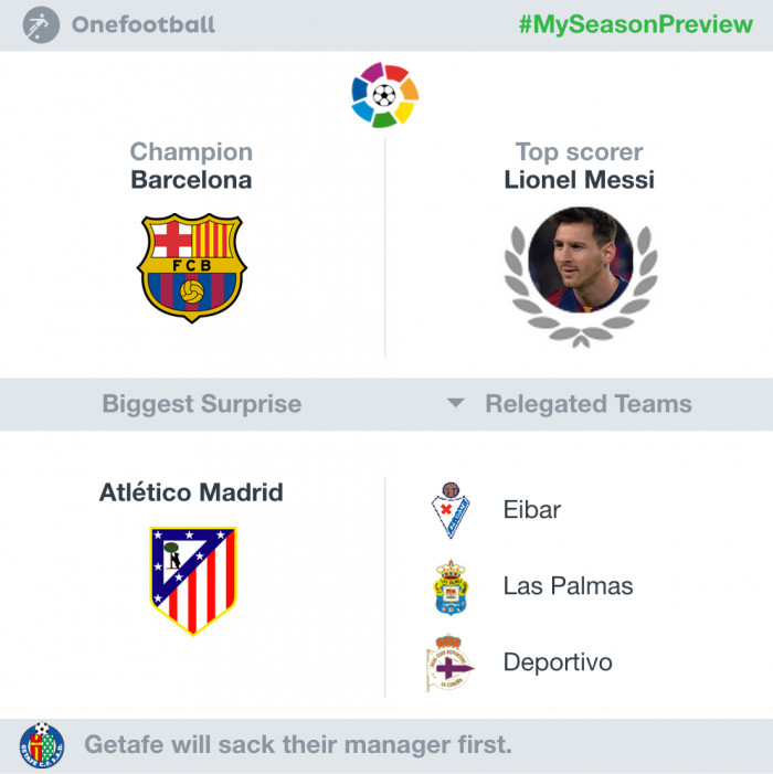 Barcelona Grup 14 2015/16 season prediction
