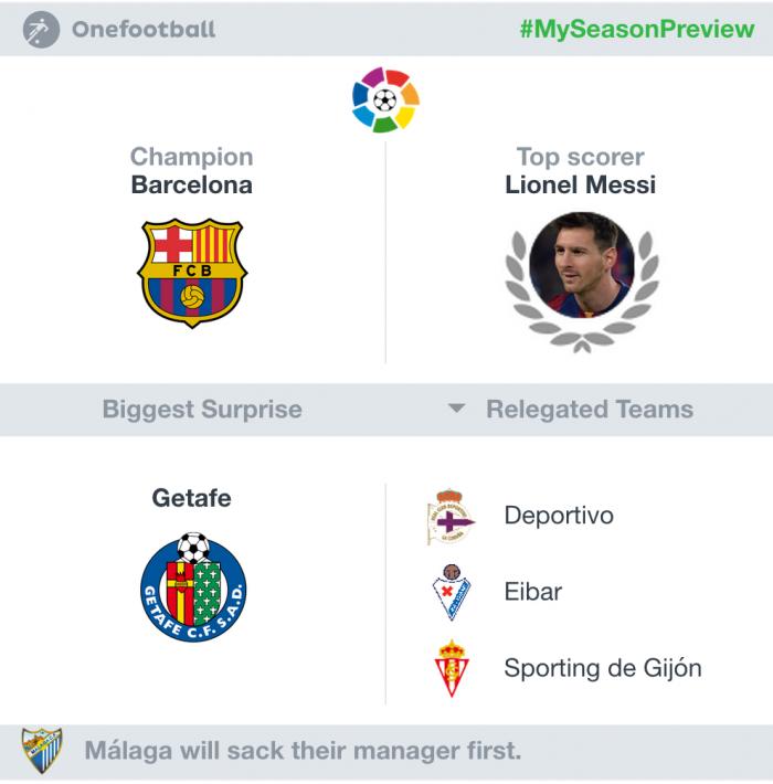Atletico Madrid season prediction