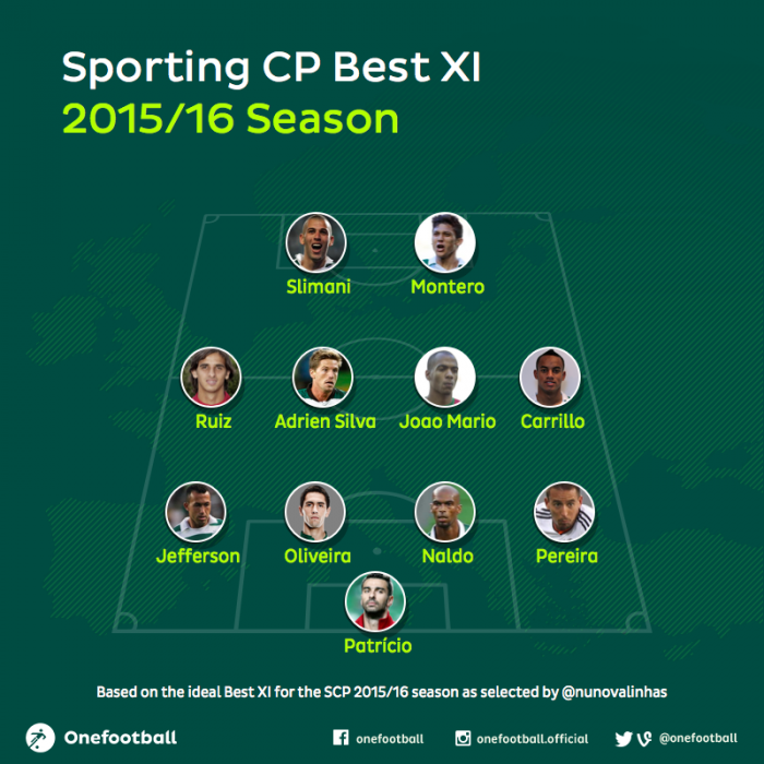 Sporting CP best xi 2015/16