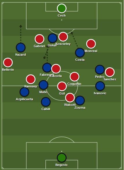 Chelsea 2-0 Arsenal, 2015 tactics