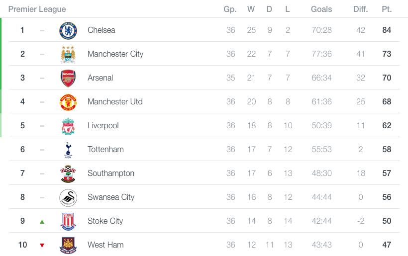 Barclays Premier League Table 2014 15