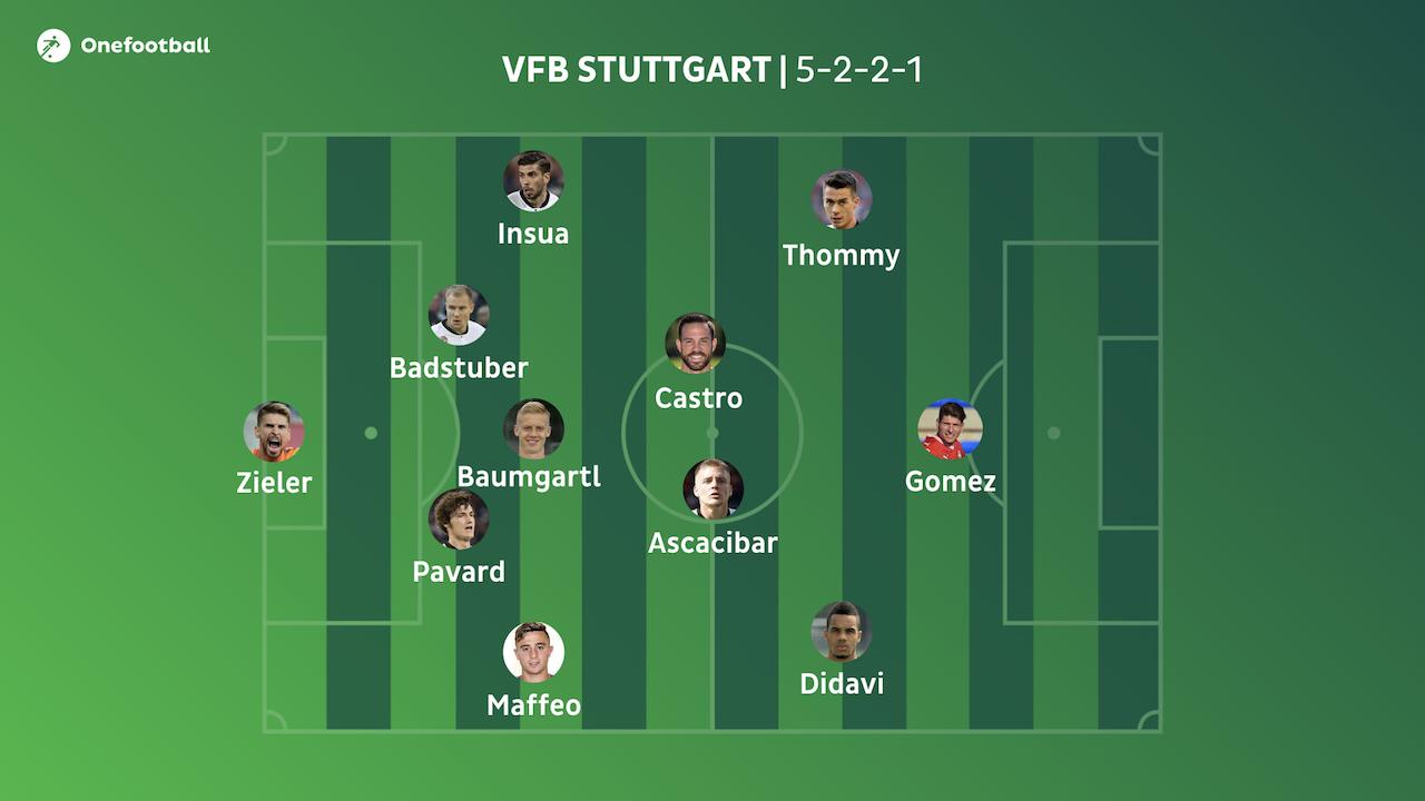 Aufstellung Bayern Stuttgart