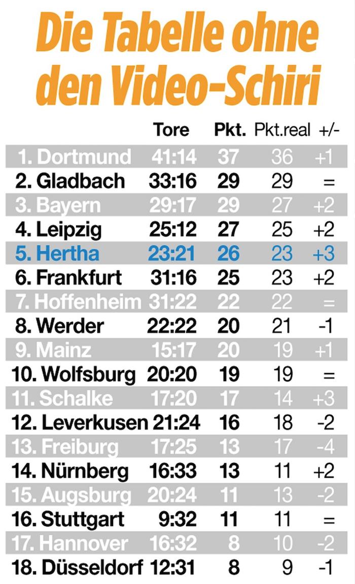 Bundesliga Tabelle Ohne Videobeweis