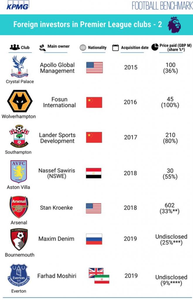 Premier League Vereine