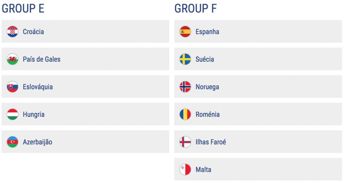 Resultado de imagem para grupos das eliminatórias para euro 2020