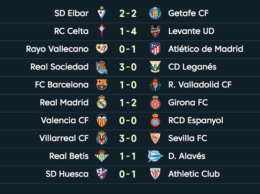Tout Sur Le Week End De Liga Classement Buts Onefootball