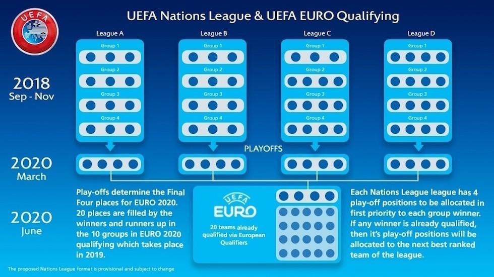 Calendario Qualificazioni Europei 2020.Guida Alla Nations League Il Regolamento E Il Calendario